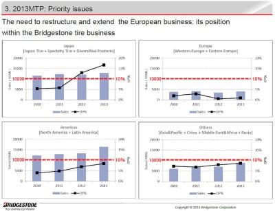 Bridgestone-Mid-Term Managementplan