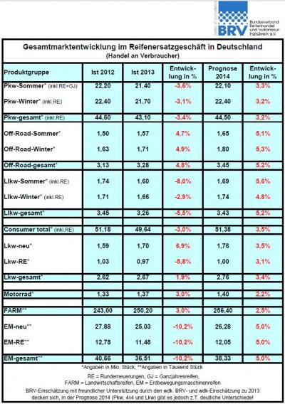 BRV-Gesamtmarktentwicklung_tb