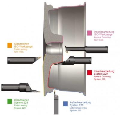 Felgenquerschnitt mit den Bearbeitungsschritten, für die die Firma Paul Horn Werkzeuge bietet