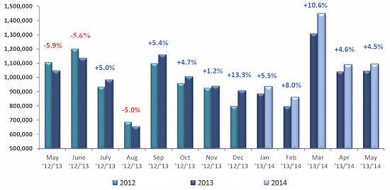 Der Mai ist der neunte Monat in Folge, für den im Vorjahresvergleich steigende Pkw-Neuzulassungen im europäischen Markt berichtet werden