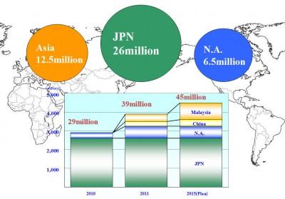 Kapazitätsausbau: Die Anzahl der aus Malaysia-Fertigung stammenden Reifen wird vor allem zunehmen