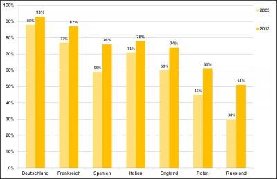 Durch das Fußballsponsoring konnte der deutsche Reifenhersteller seine internationale Bekanntheit weiter stark steigern; aber auch in Deutschland hat der Bekanntheitsgrad (gestützt gefragt) noch einmal zugenommen
