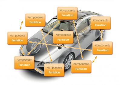 Reifen-Know-how wird bei den Anforderungen der Zukunft nicht reichen: Systemkompetenz ist gefragt