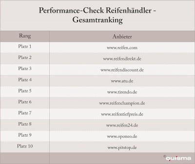 Reifen.com kann den Quisma-Performance-Check für Reifenanbieter für sich entscheiden
