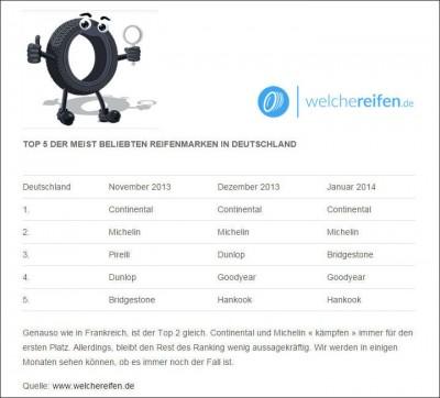 Auf der Seite WelcheReifen.de sind die Marken Continental und Michelin stets die beliebtesten