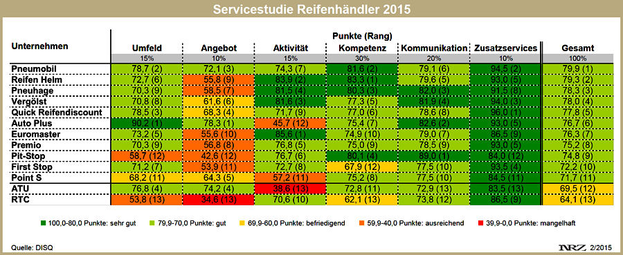 Detaillierte Studienergebnisse sind gegen eine Schutzgebühr per E-Mail an info@disq.de bei der DISQ erhältlich