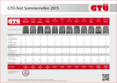 GTÜ-Test Ergebnisse_tb