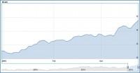 Gerade in den vergangenen Monaten hat sich der Pirelli-Aktienkurs stark entwickelt, beflügelt durch Spekulationen um einen möglichen Verkauf