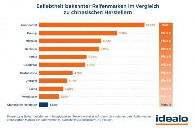 Das Ranking der beliebtesten Premiummarken laut Idealo.de