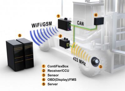 Das neue Telematik-System aus ContiPressureCheck und ContiFlexBox: Die Sammlung, Bereitstellung und Weiterleitung von reifen- und fahrzeugbezogenen Daten soll ein effizientes Flottenmanagement ermöglichen