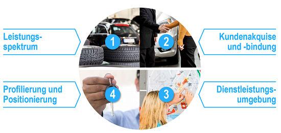 Die Kundenerwartungen haben sich den Studienautoren zufolge insbesondere in vier Bereichen – in Bezug auf das Leistungsspektrum, die Kundenakquise/-bindung, die Dienstleistungsumgebung sowie in Sachen Profilierung/Positionierung – verändert: der Reifenfachhandel müsse darauf reagieren, um im Wettbewerb mit anderen Vertriebsformen bestehen zu könne, heißt es