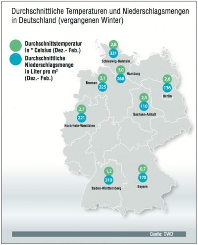Im Süden Deutschlands war's im letzten Winter kälter, im Norden niederschlagsreicher