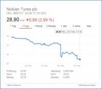 Nokian Tyres Aktienkurs_tb