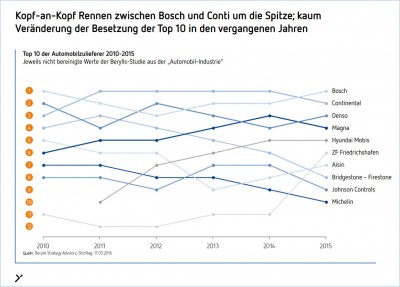 Berylls Ranking_2_tb