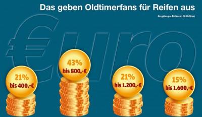 Rund zwei Millionen Young- und Oldtimer sind in Deutschland zugelassen – mit steigender Tendenz. Die Besitzer freuen sich über deutliche Wertsteigerungen, sodass die Kosten für Wartung in Instandhaltung teilweise mehr als kompensiert werden. Bis zu 1.600 Euro geben Oldtimerfans für Reifen aus (Quelle: Bjooli)