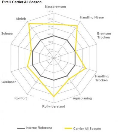 Pirelli-Uebersicht_Leistungsverbesserungen