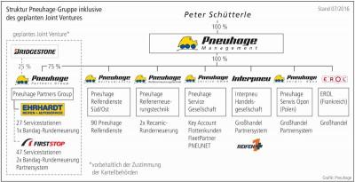 Die Pneuhage Partners Group (PPG) –geführt durch Dr. Wolfgang Koppert und Erwin Schwab – ist die neue 'Mutter' von First Stop in Deutschland, ihre Aufgabe: Sie soll die operativen Geschicke der Regiebetriebe sowie des Partnernetzwerks selbstständig leiten; um dies auch operativ garantieren und umsetzen zu können, hält Pneuhage 75 Prozent