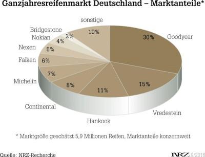 Ganzjahresreifenmarkt MIT Zahlen_tb