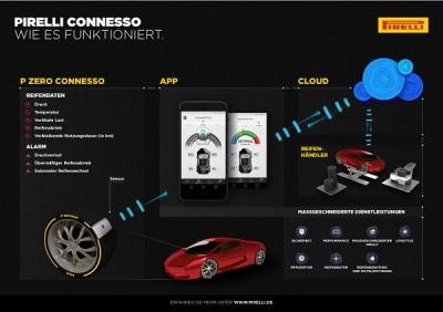 Pirelli_Connesso_Grafik_klein