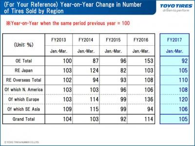 Gerade in den vergangenen beiden Jahren konnte Toyo Tires in Europa wieder stark wachsen, im ersten Quartal 2016 um 30 Prozent und jetzt noch einmal um 20 Prozent – jeweils gegenüber dem Vorjahresquartal