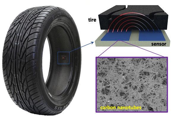 Der Profitiefensensor wird im inneren des Reifen angebracht und über seine beiden sehr dicht beieinanderliegenden Elektroden sollen die von der Material-/Laufflächendicke abhängigen Interferenzen des zwischen ihnen bestehenden elektrischen Feldes gemessen bzw. analysiert werden können