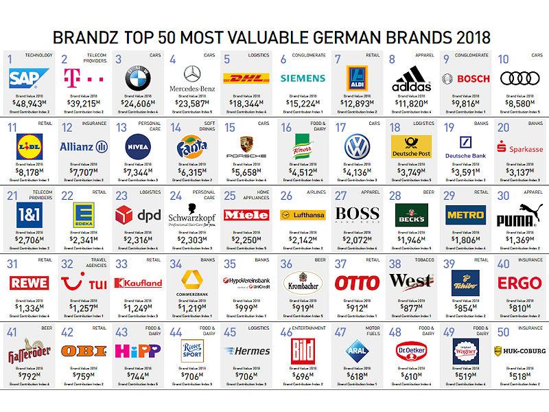 nur ein automobilzulieferer unter den 50 wertvollsten deutschen marken