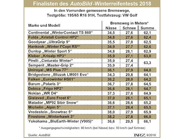 Vorrunde Im Autobild Winterreifentest 2018 Die üblichen