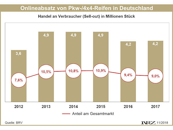 6c0a9e76f74660 Onlinehandel wächst weiter, aber wohl nicht bei Reifen – Reifenpresse.de