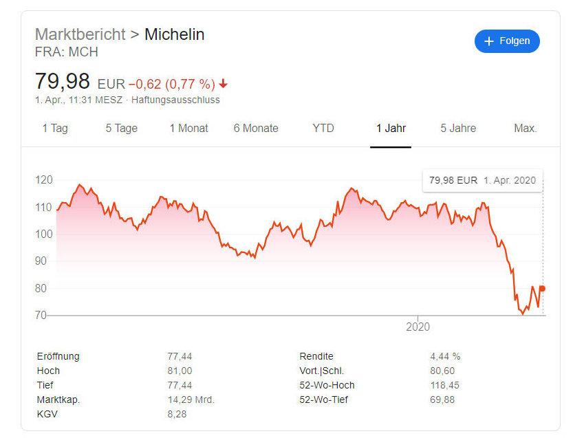 Aktie Michelin