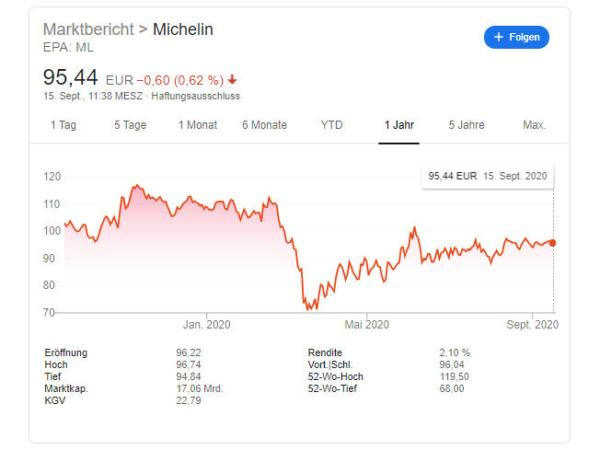 Michelin Aktienkurs