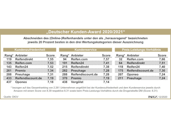 Deutscher Kunden-Award 2020/2021