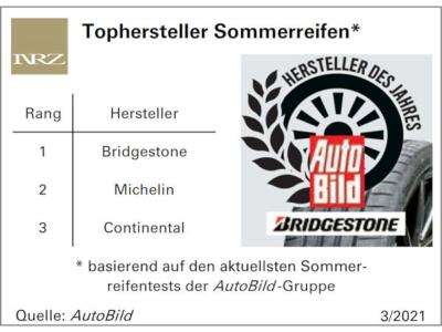 Tophersteller Sommerreifen bei AutoBild ist 2021 Bridgestone vor Michelin und Continental
