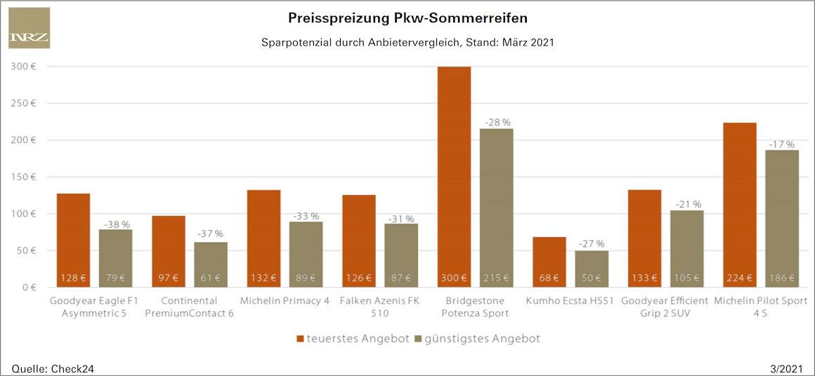 Was die Preise von Sommerreifen betrifft, birgt ein Anbietervergleich Check24 zufolge einiges an Sparpotenzial.