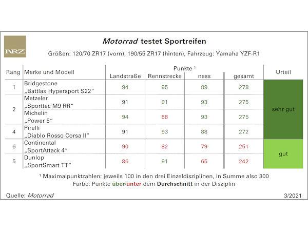 Andere Wertung als PS, aber fast gleicher Zieleinlauf bei Motorrad-Sportreifentest