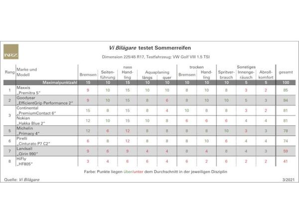 Maxxis verweist Goodyear/Conti bei Sommerreifentest auf die Plätze