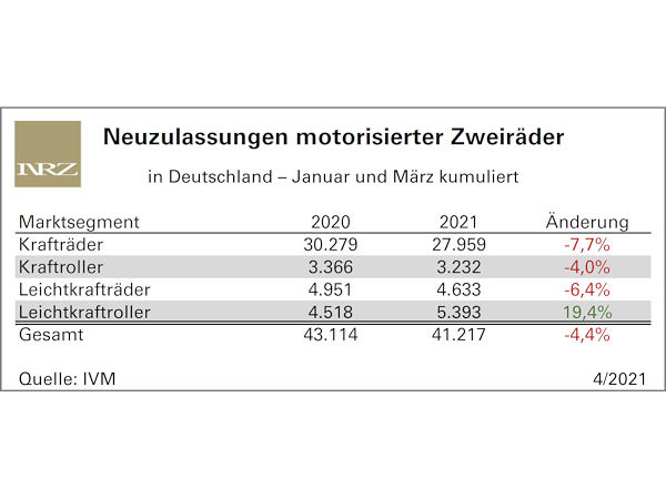 Motorradmarkt nimmt langsam Fahrt auf