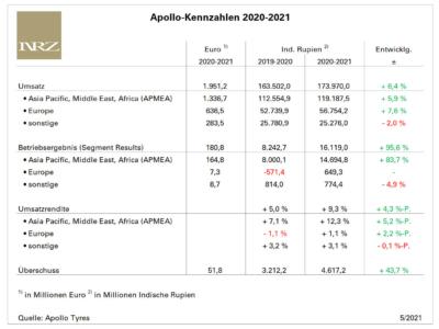 Apollo Tyres' Erträge in Europa bleiben schwach (Bild: NRZ/Arno Borchers)