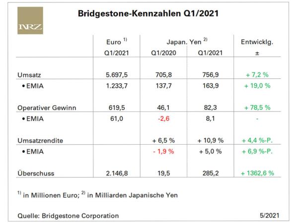 Bridgestone konnte von Januar bis März mehr umsetzen und deutlich mehr verdienen (Bild: NRZ/Arno Borchers)