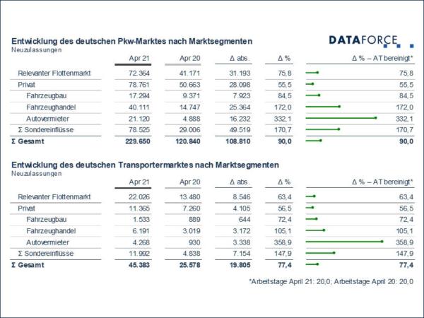 Laut Dataforce entwickelten sich die Neuzulassungen deutschlandweit über alle Kanäle hinweg stark (Bild: Dataforce)