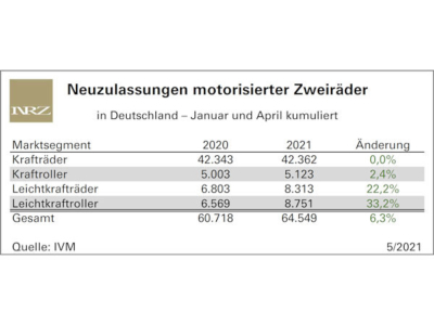 Markt motorisierter Zweiräder wieder auf Wachstumskurs