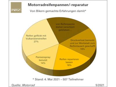 Jeder fünfte Motorradfahrer von einer Reifenpanne bisher verschont geblieben