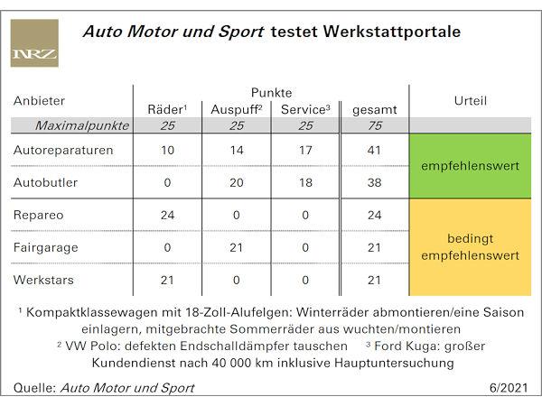 Auto Motor und Sport testet Werkstattportale