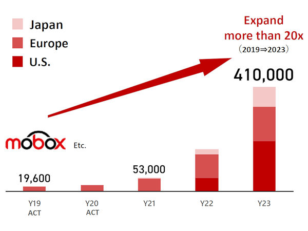 Verglichen mit der jetzt für 2019 veröffentlichten Zahl von 19.600 seiner Mobox genannten Pkw-Reifenabos will Bridgestone mittels einer Ausweitung des Ganzen über Europa hinaus auch auf Japan oder die USA bis 2023 die Marke von 410.000 Kontrakten erreichen, was einem Faktor von beinahe 21 entspräche (Bild: Bridgestone)