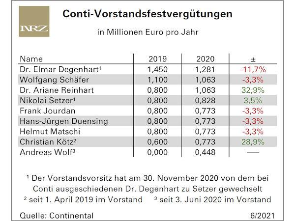 Die Festvergütung der Conti-Vorstandsmitglieder 2019 und 2020