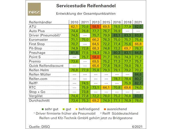 Ranking der servicebesten Reifenhändler