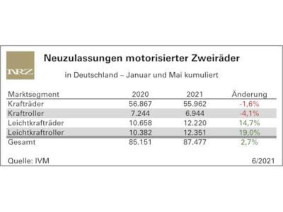 Neuzulassungen Stand Ende Mai 2021: Krafträder/-roller auf der Bremse, Leichtkraftfraktion weiter am Gas