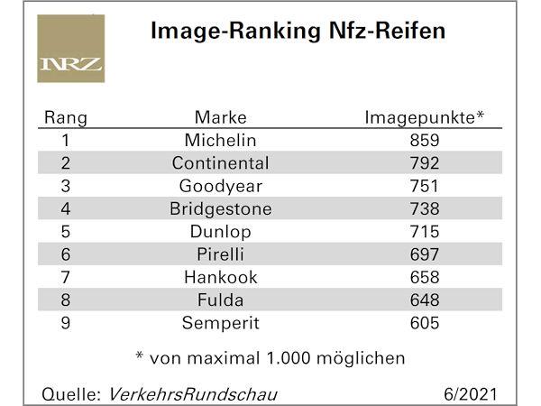Michelin erneut doppelt vorn beim Image-Award der VerkehrsRundschau