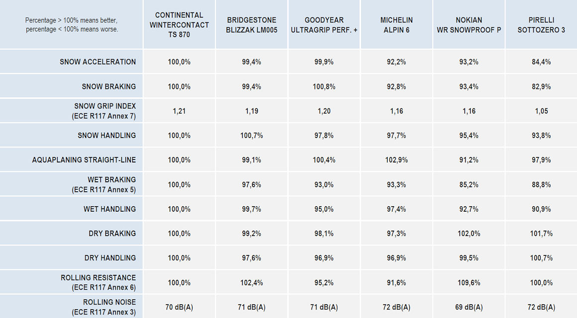 """Laut dem Test der TÜV Süd Product Service GmbH hat der eine oder andere seiner mitgeprüften Wettbewerber den Herausforderer von Conti zwar in einzelnen Teildisziplinen hinter sich lassen können, doch im Gesamtbild soll der """"WinterContact TS 870"""" überall stets besser abgeschnitten haben als der Durchschnitt der Konkurrenz (Bild: TÜV Süd/Continental)"""