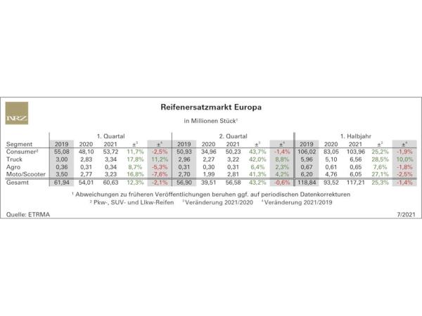 Das europäische Ersatzgeschäft mit Reifen ist weiter auf Erholungskurs