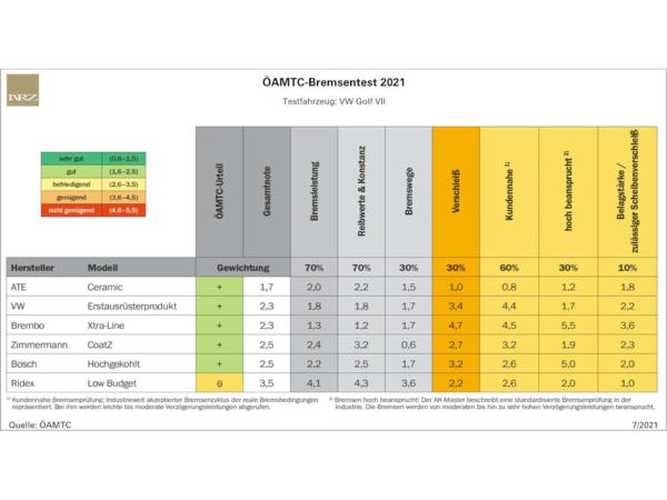 Ersatzmarktbremsen brauchen den Vergleich mit OE-Teilen nicht scheuen